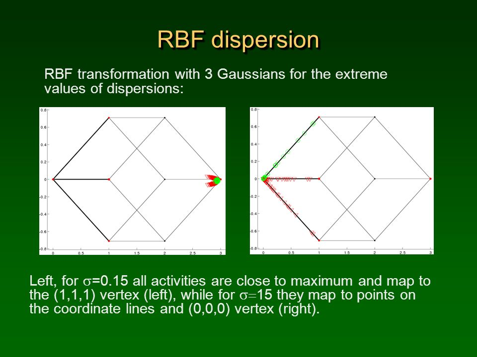 RBF dispersion RBF transformation with 3 Gaussians for the extreme values of dispersions: