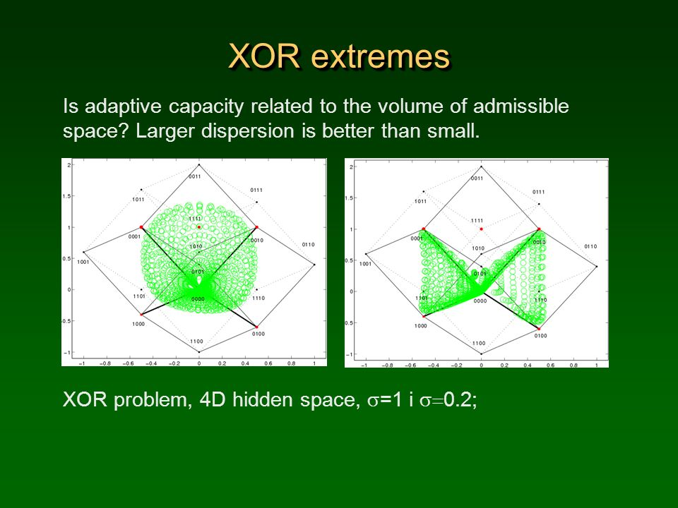 XOR extremes Is adaptive capacity related to the volume of admissible space Larger dispersion is better than small.