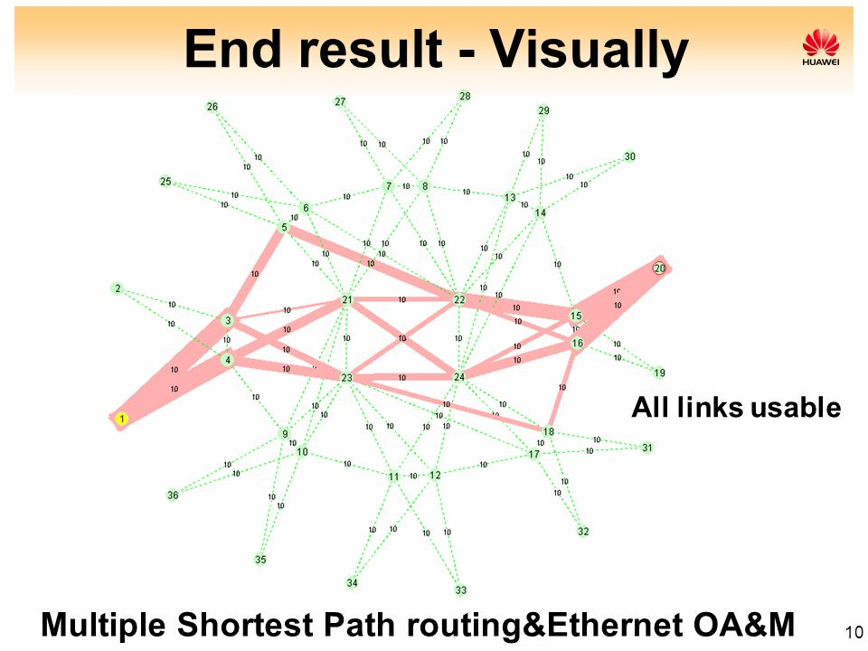 End result - Visually Multiple Shortest Path routing&Ethernet OA&M