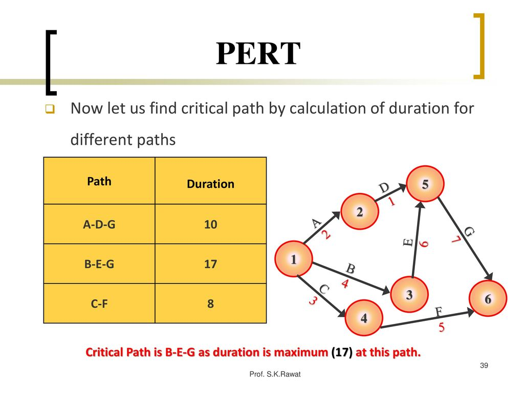 Project management prof skrawat ppt download 39 critical ccuart Image collections