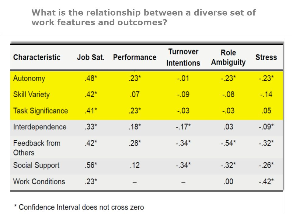 What is the relationship between a diverse set of work features and outcomes