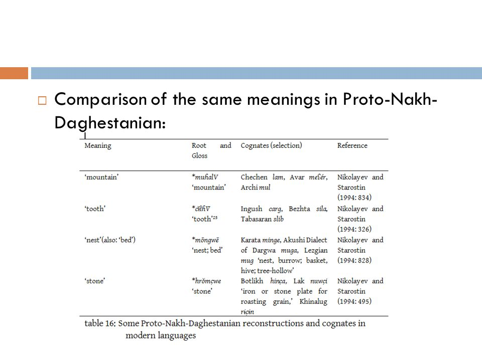 Comparison of the same meanings in Proto-Nakh- Daghestanian: