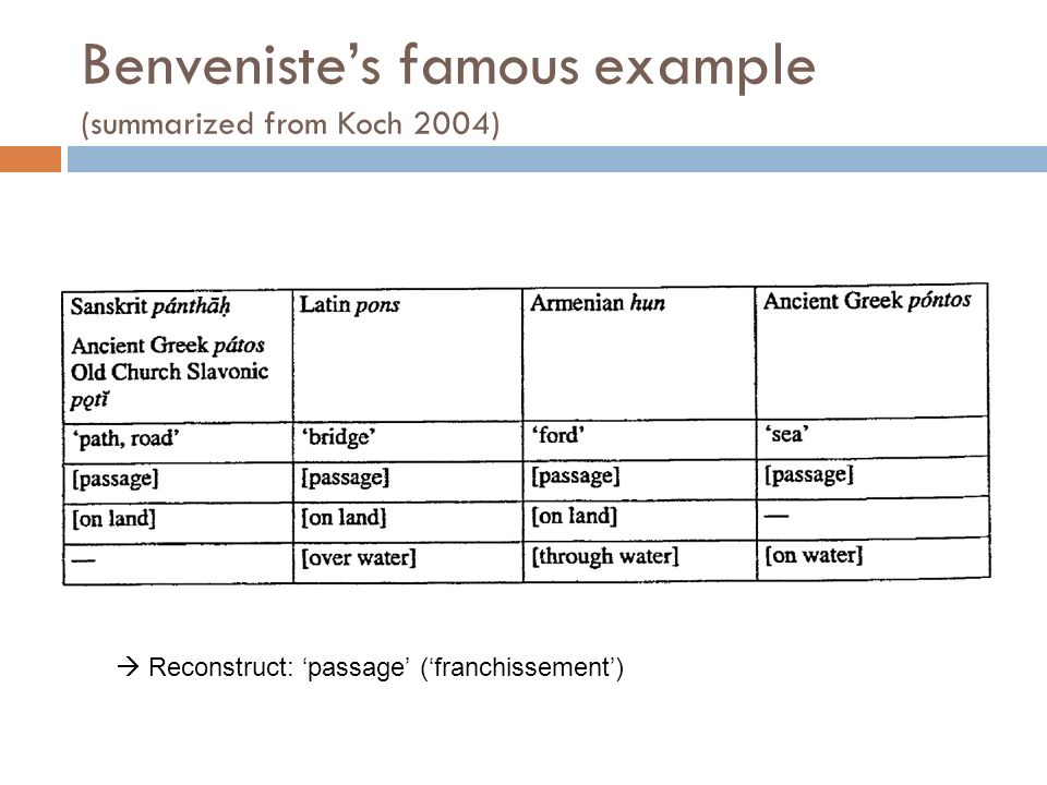 Benveniste's famous example (summarized from Koch 2004)
