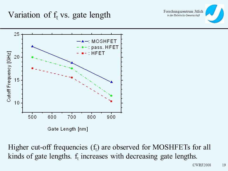 Variation of ft vs. gate length
