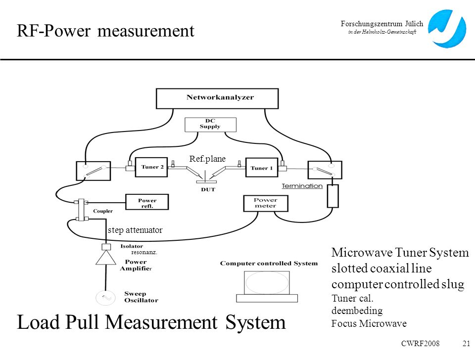 Load Pull Measurement System