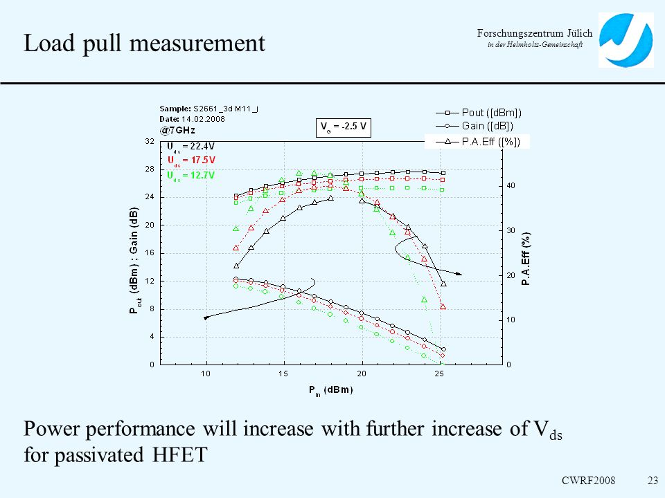 Load pull measurement 23 Measurement results Pout, Gain and PAE for passivated HFET with differend Outputvoltage.