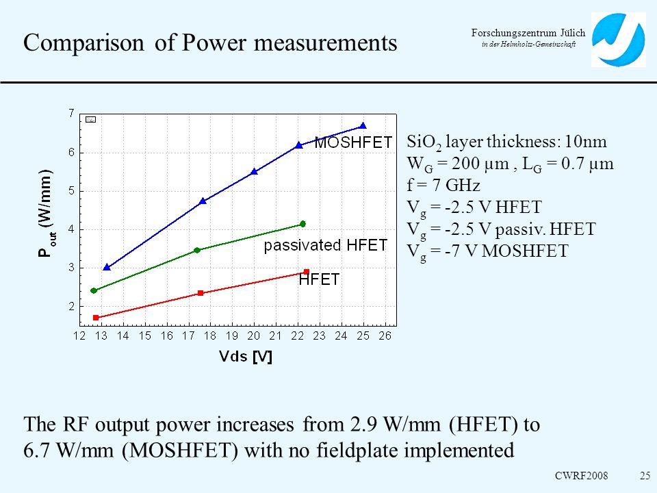 Comparison of Power measurements