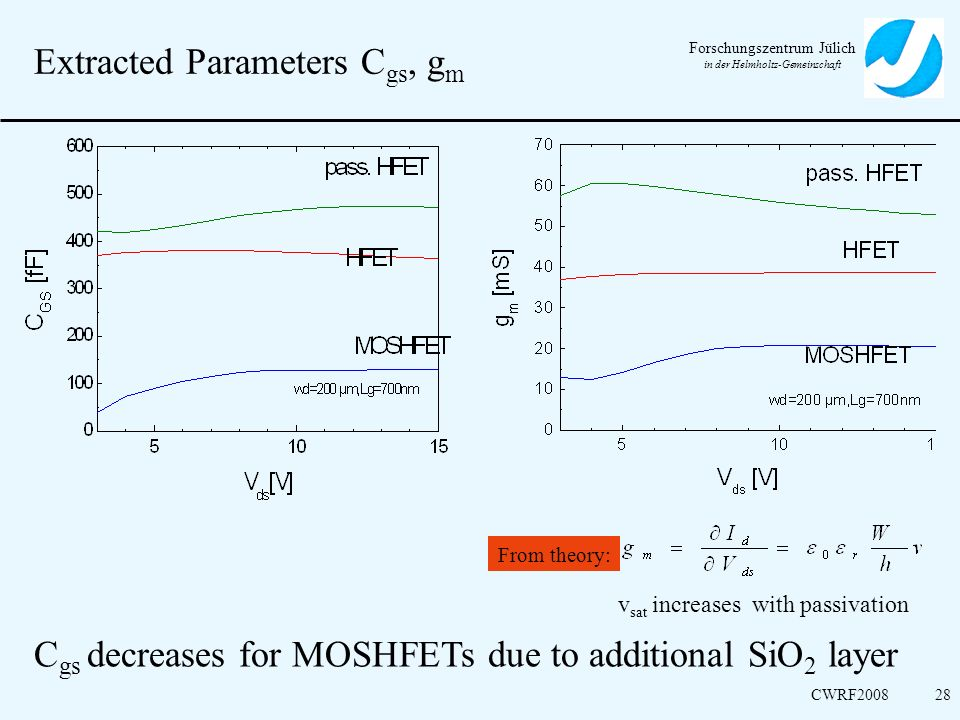 Extracted Parameters Cgs, gm