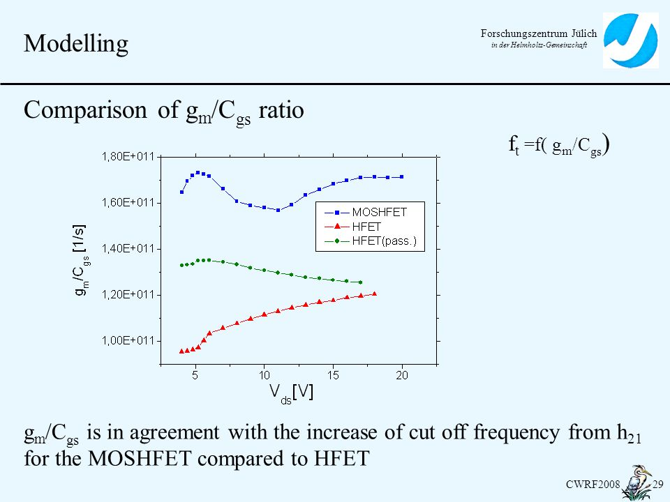 Comparison of gm/Cgs ratio