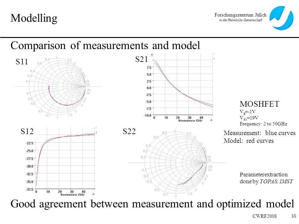 Comparison of measurements and model