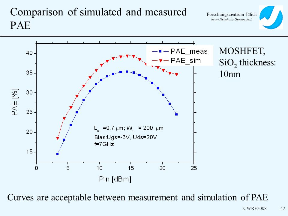 Comparison of simulated and measured PAE