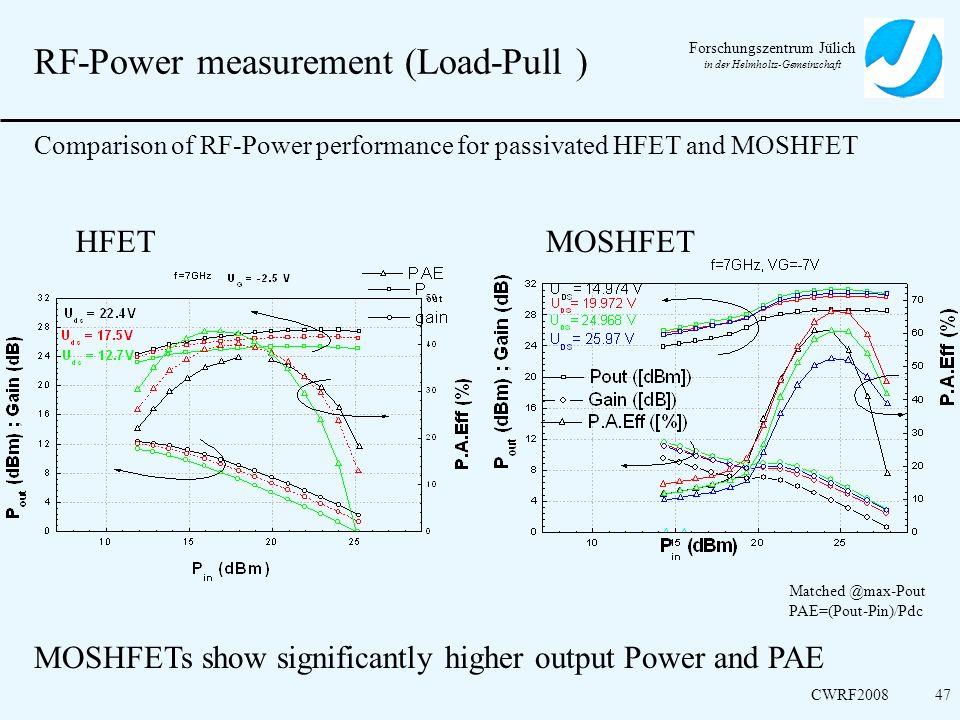 RF-Power measurement (Load-Pull )