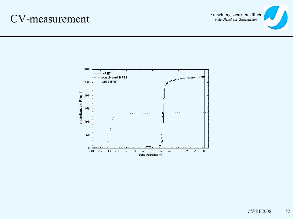 CV-measurement