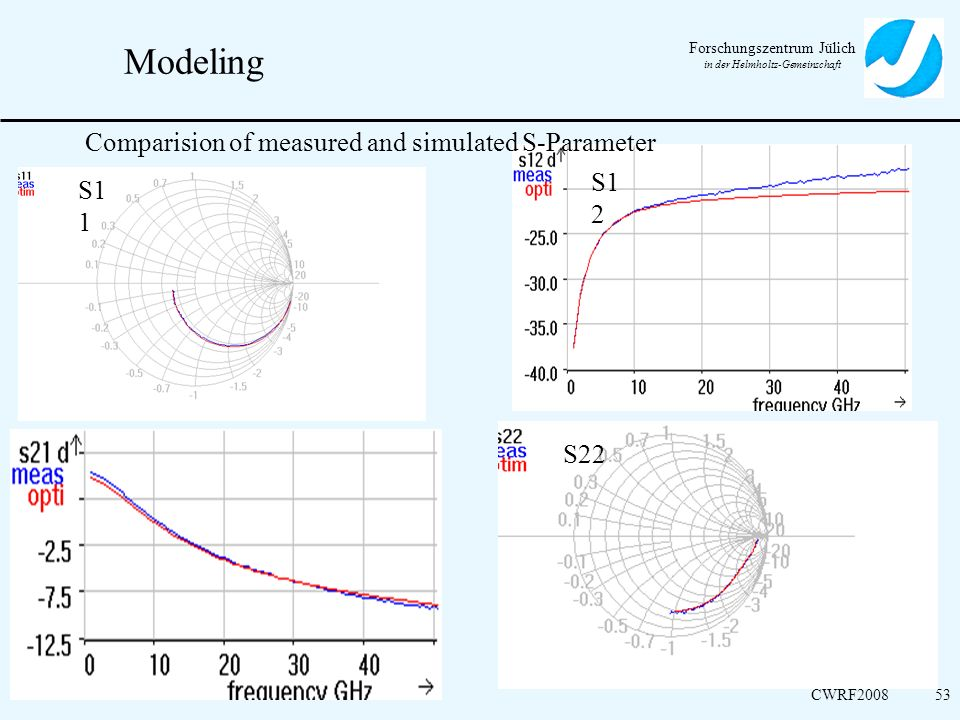 Modeling Comparision of measured and simulated S-Parameter S12 S11 S22