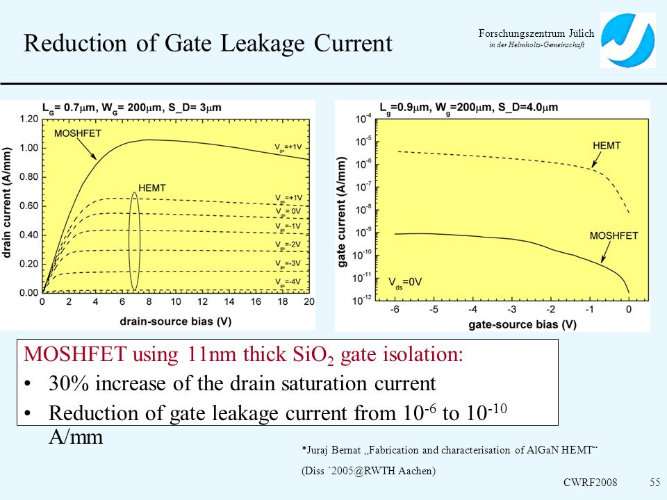 Reduction of Gate Leakage Current
