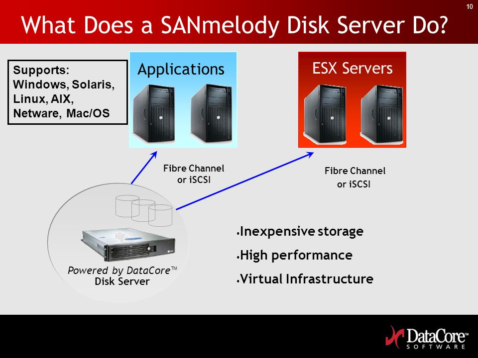 What Does a SANmelody Disk Server Do