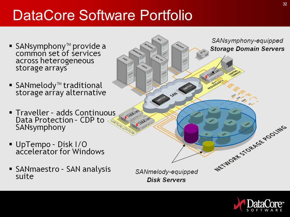 DataCore Software Portfolio