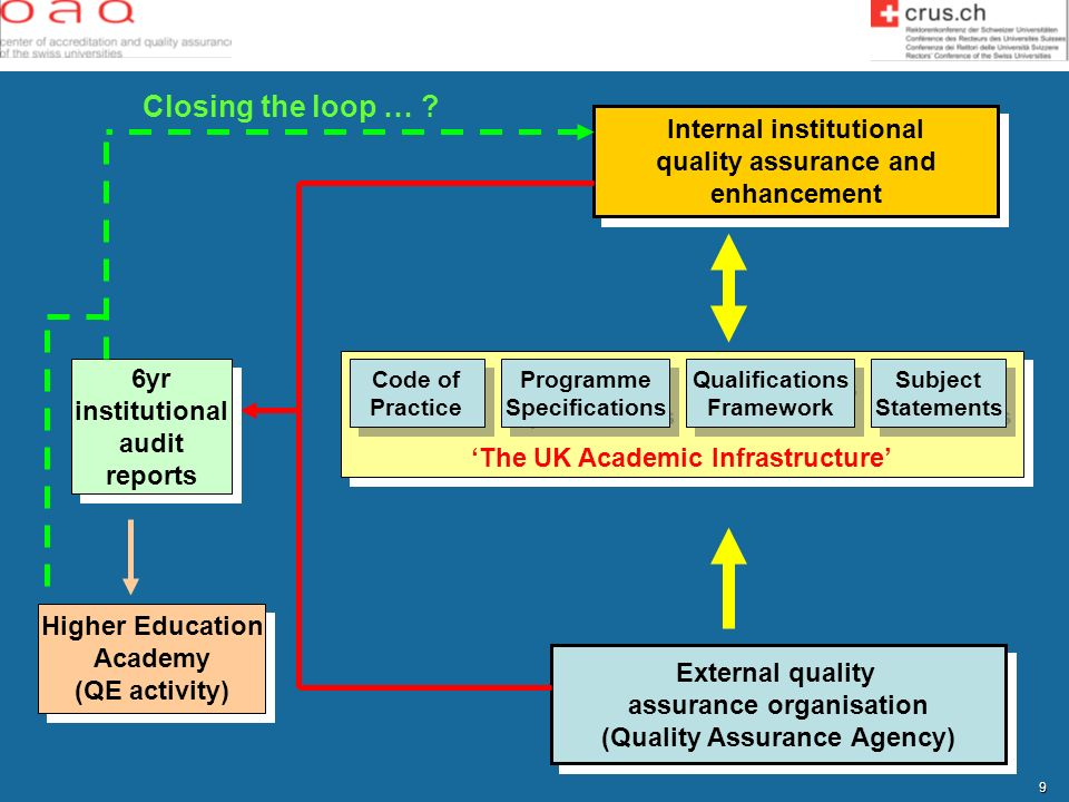 Closing the loop … Internal institutional quality assurance and