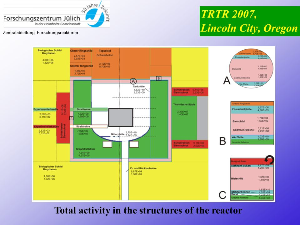 Total activity in the structures of the reactor