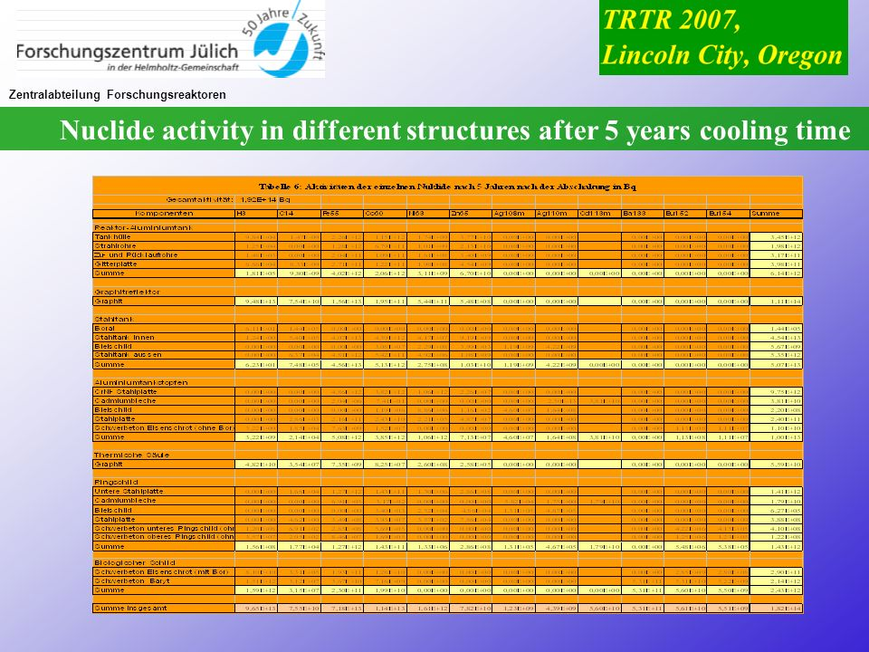 Nuclide activity in different structures after 5 years cooling time