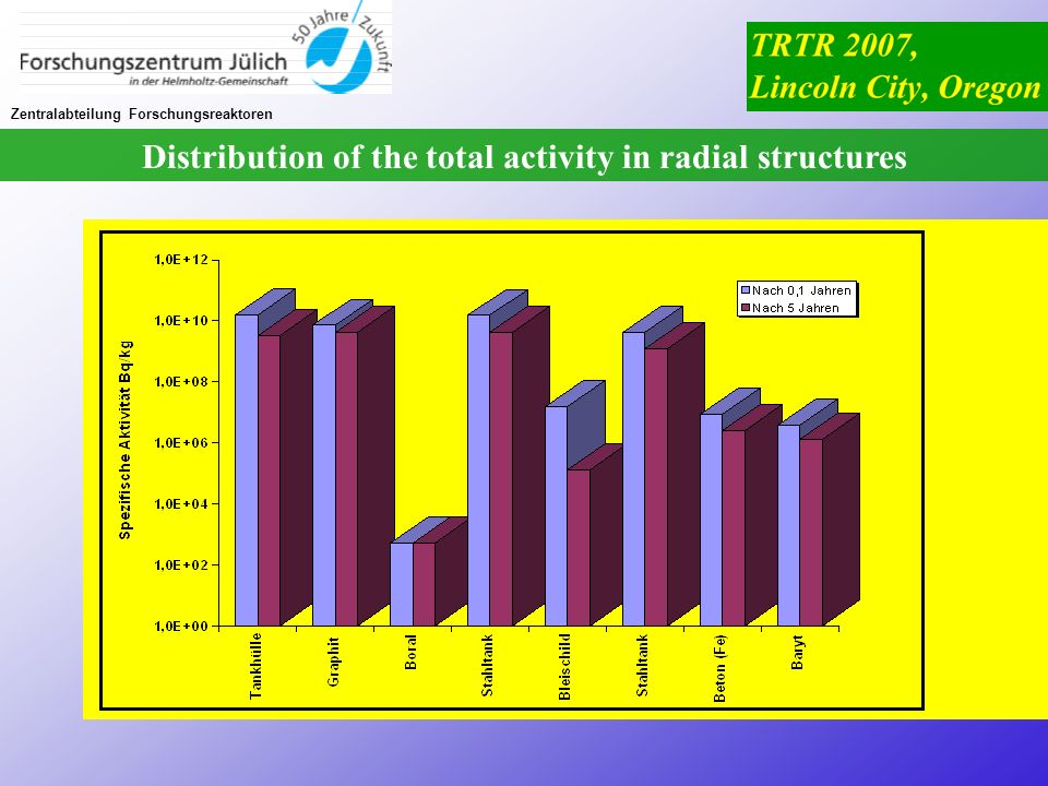 Distribution of the total activity in radial structures