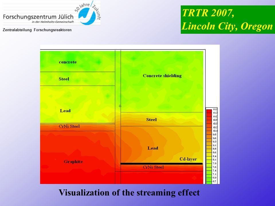 Visualization of the streaming effect