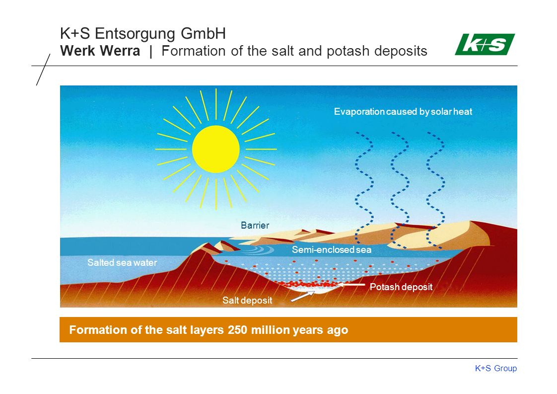 Werk Werra | Formation of the salt and potash deposits