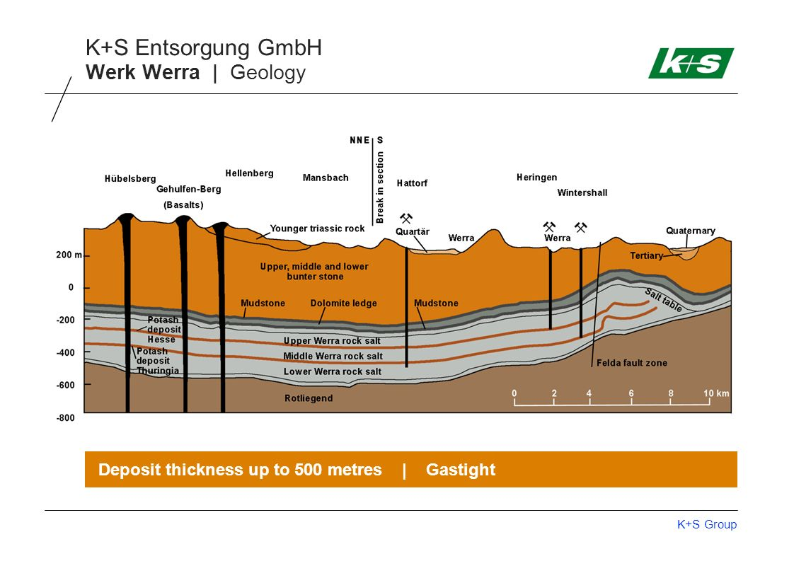 Werk Werra | Geology Deposit thickness up to 500 metres | Gastight
