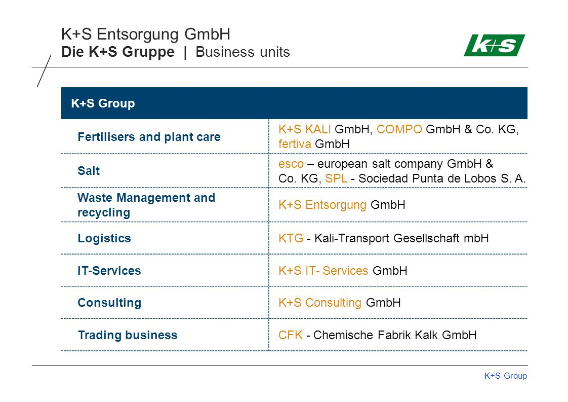 Die K+S Gruppe | Business units
