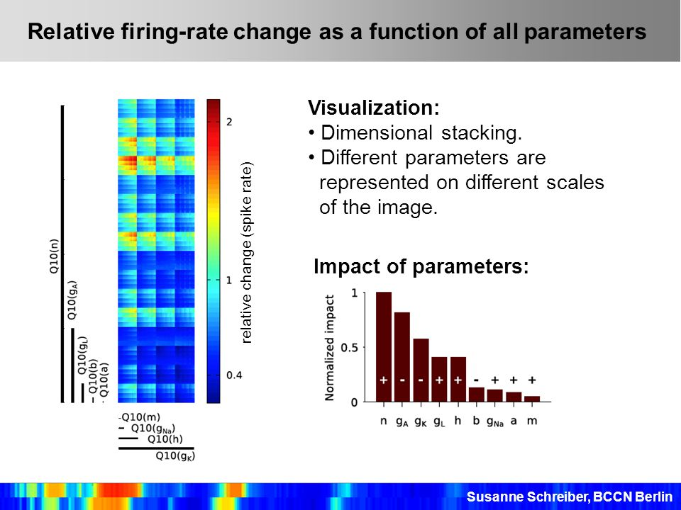 Relative firing-rate change as a function of all parameters
