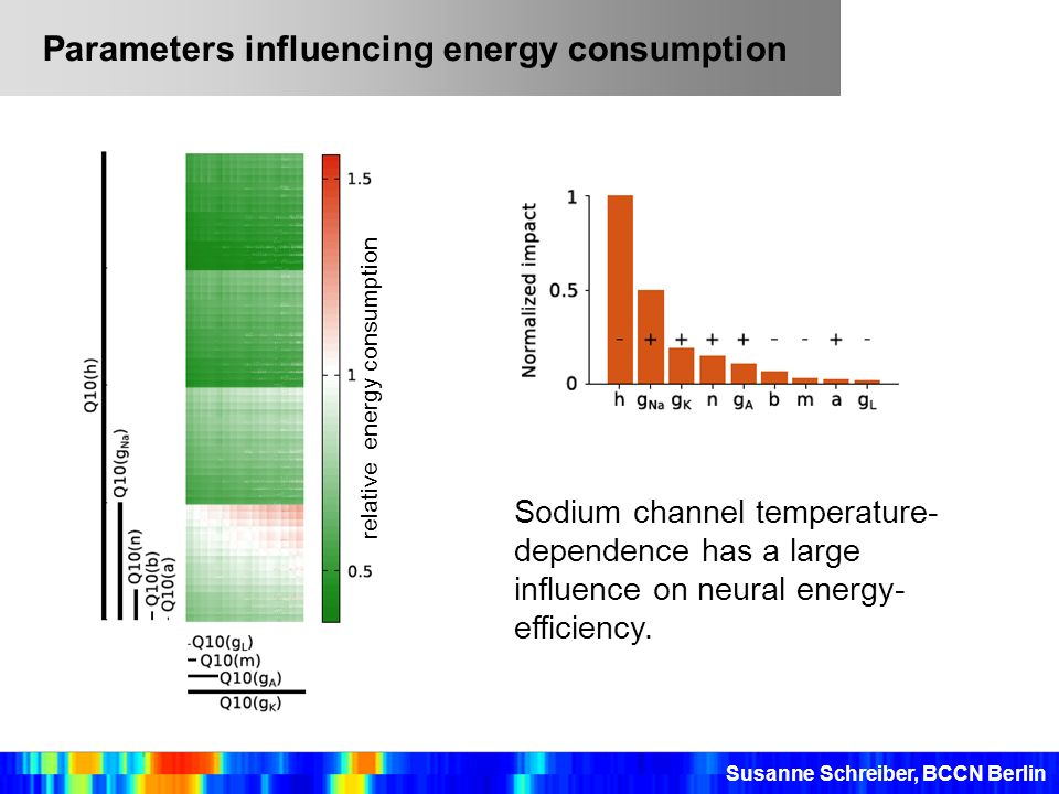 Parameters influencing energy consumption