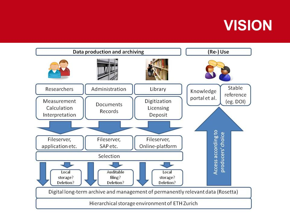 Vision 12.09.2012 M. Töwe