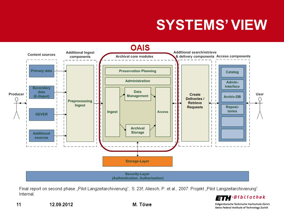 Systems' view OAIS 12.09.2012 M. Töwe