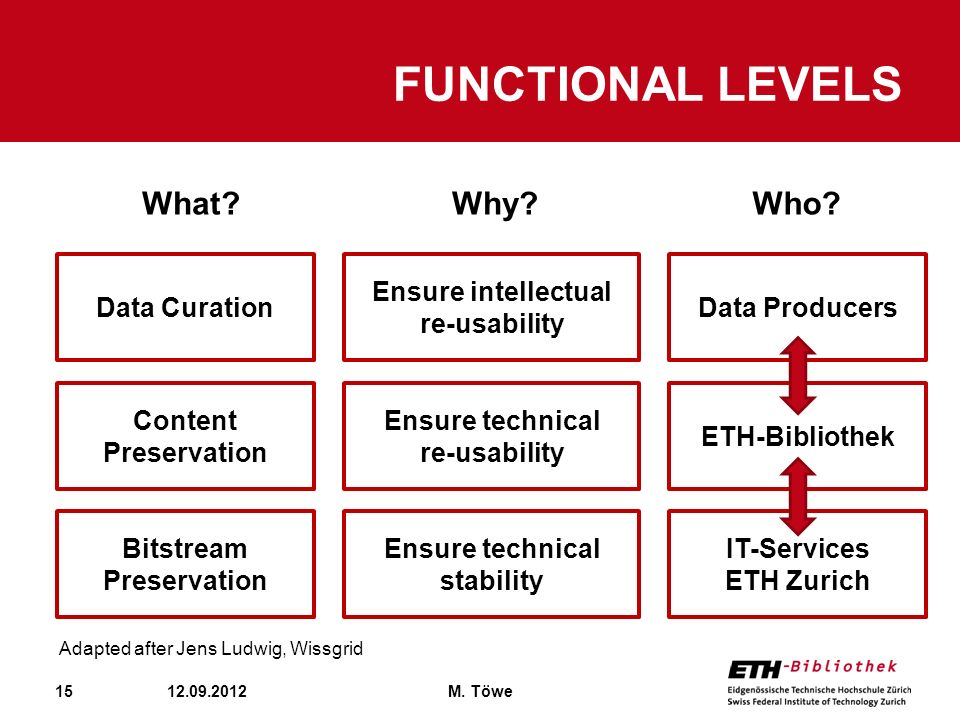 Functional LEvels What Why Who Data Curation
