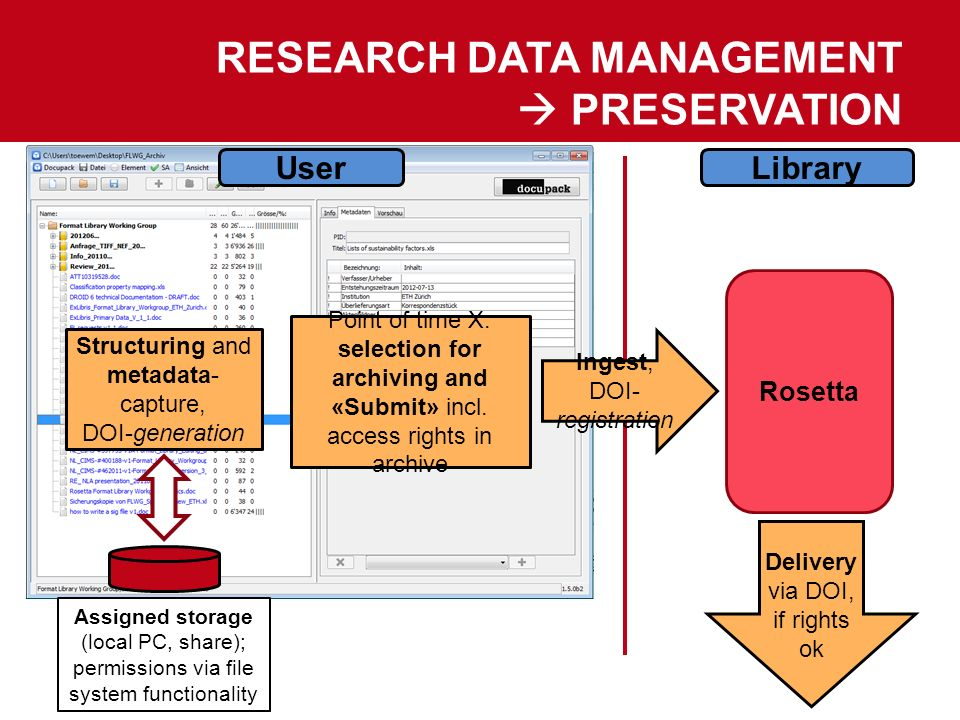 Research Data Management  Preservation