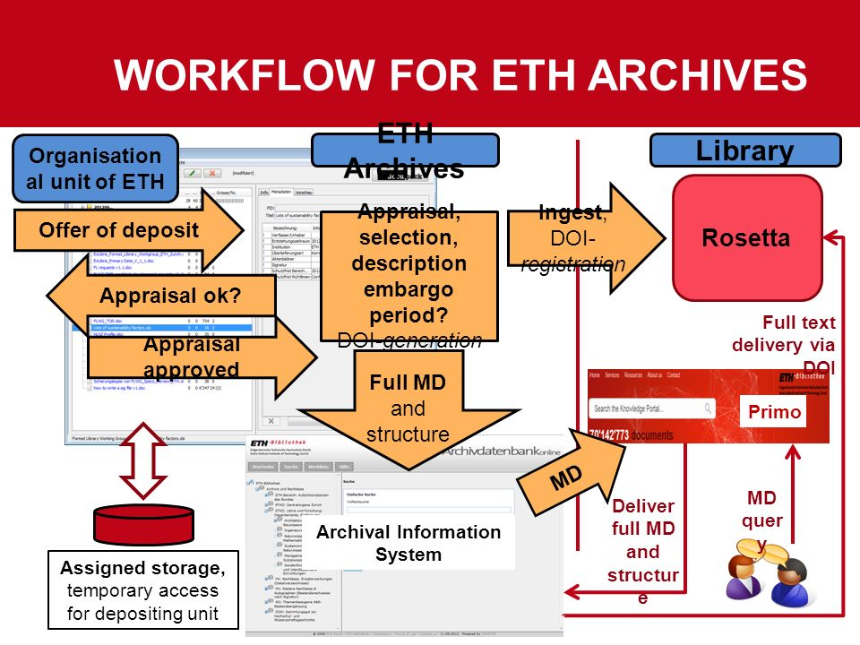 Workflow for ETH Archives