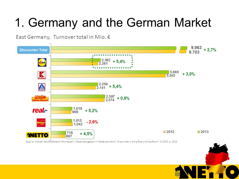 1. Germany and the German Market
