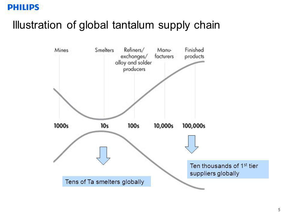 Illustration of global tantalum supply chain