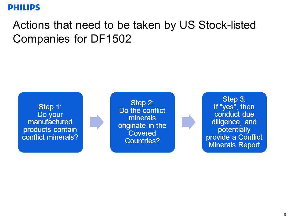 Actions that need to be taken by US Stock-listed Companies for DF1502