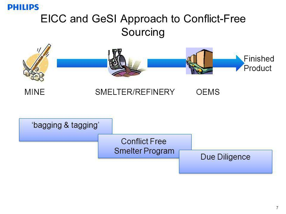 EICC and GeSI Approach to Conflict-Free Sourcing