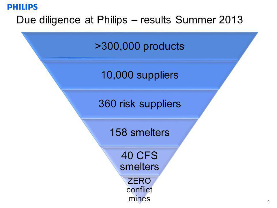 Due diligence at Philips – results Summer 2013