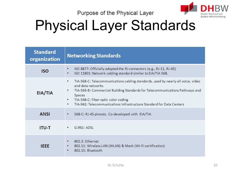 Purpose of the Physical Layer Physical Layer Standards