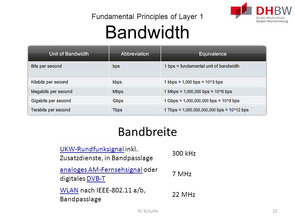 Fundamental Principles of Layer 1 Bandwidth