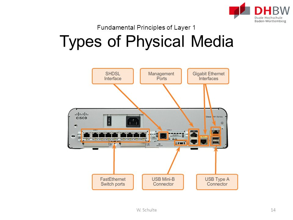 Fundamental Principles of Layer 1 Types of Physical Media