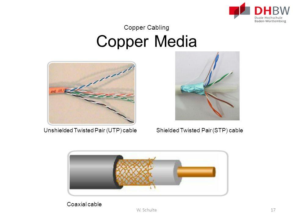 Copper Cabling Copper Media