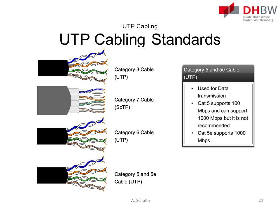 UTP Cabling UTP Cabling Standards