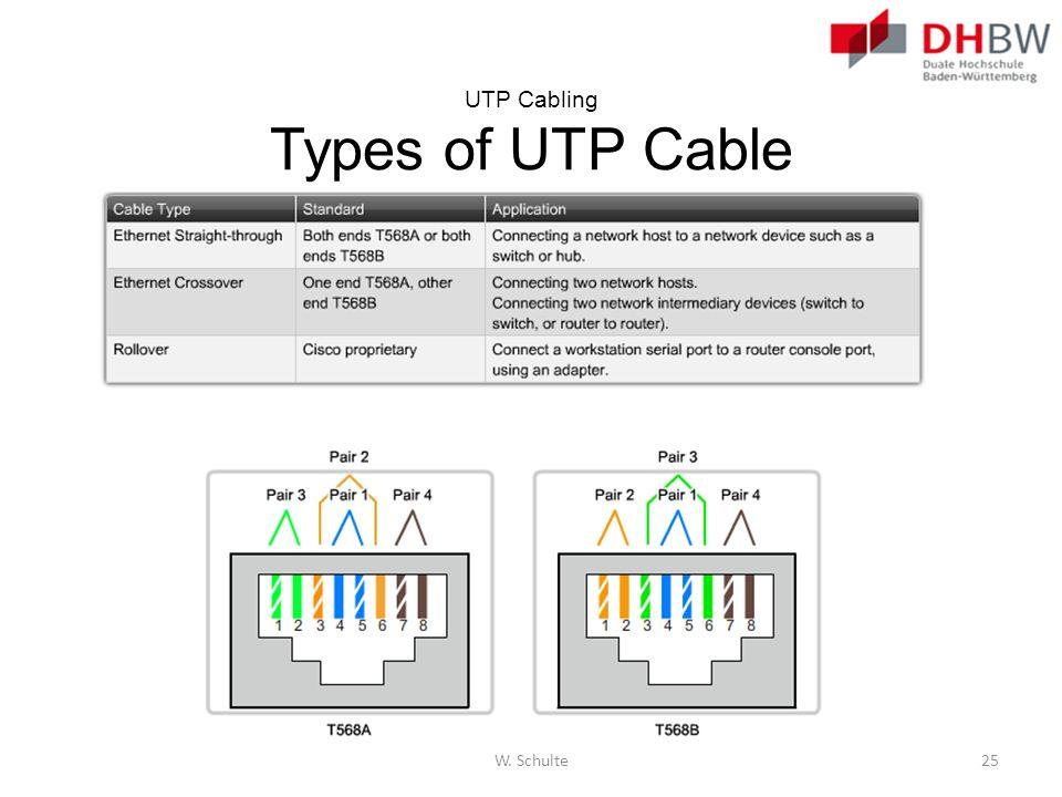 UTP Cabling Types of UTP Cable