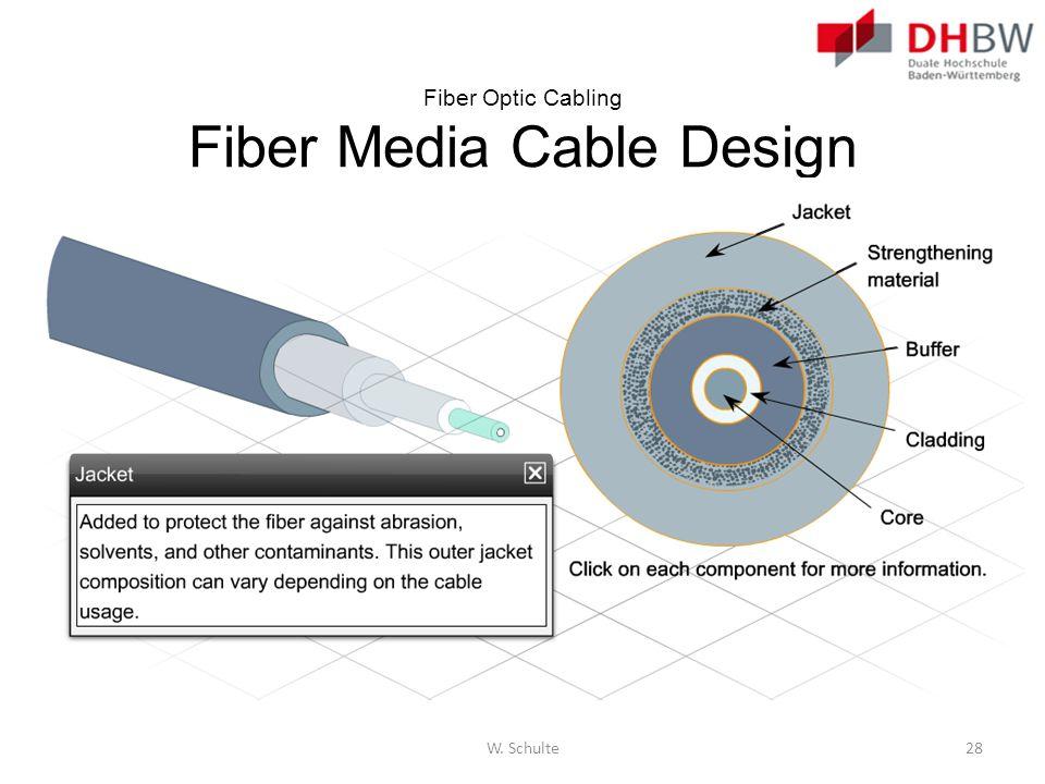 Fiber Optic Cabling Fiber Media Cable Design