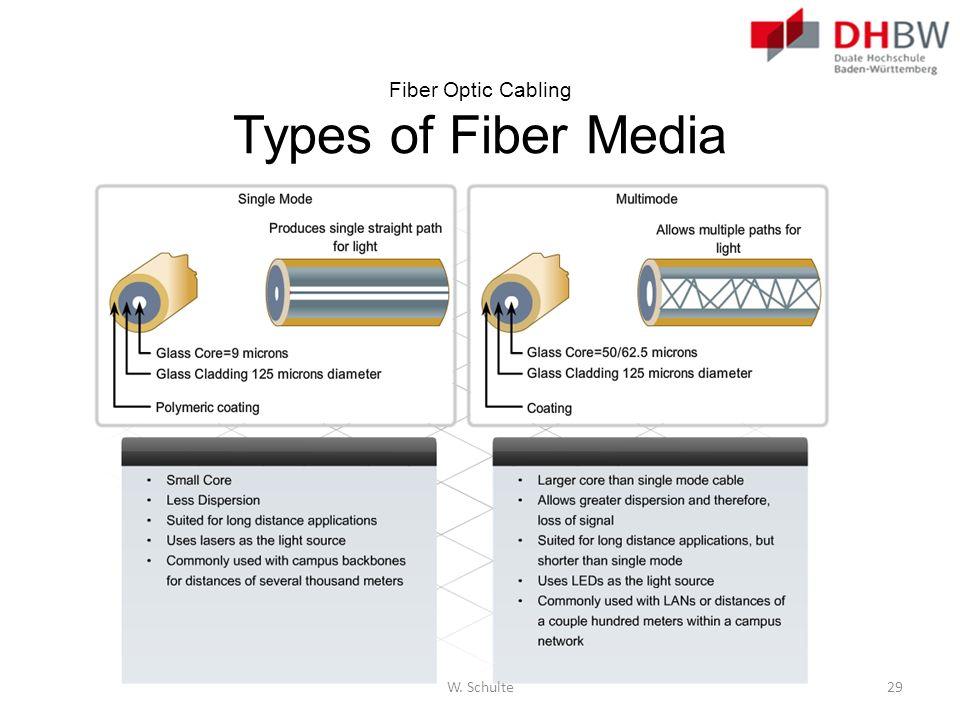 Fiber Optic Cabling Types of Fiber Media