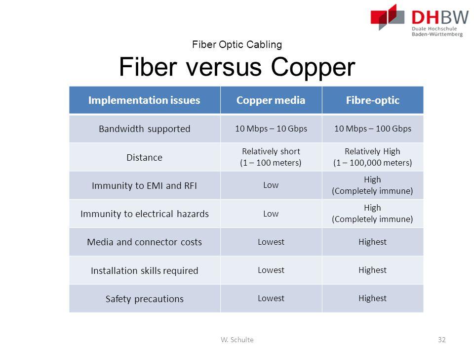 Fiber Optic Cabling Fiber versus Copper